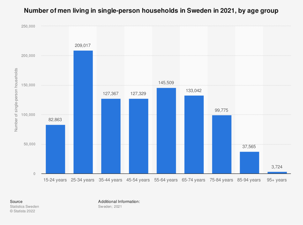 Statistic: Number of men living in single-person households in Sweden in 2018, by age group | Statista