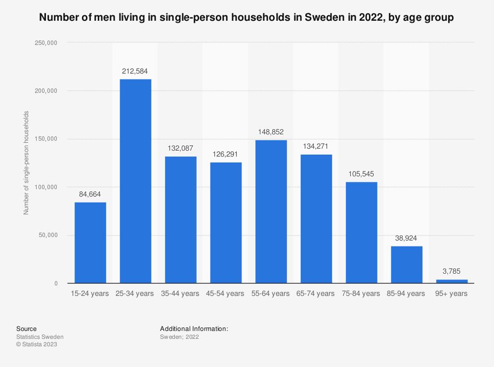 Age demographics dating sites