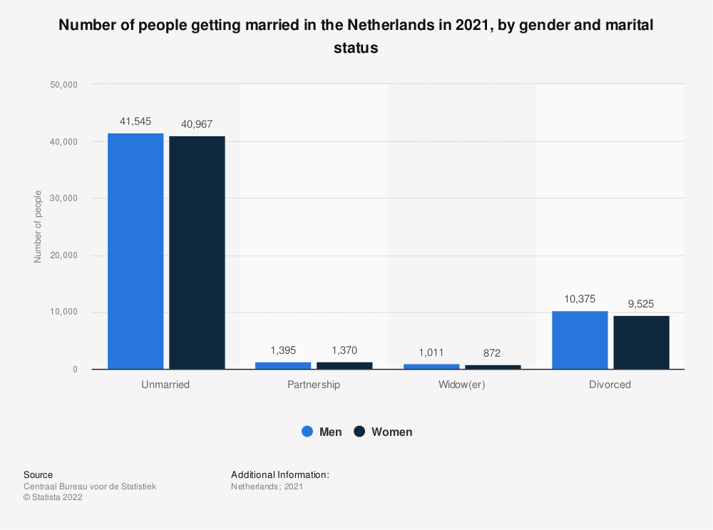 Statistic: Number of people getting married in the Netherlands in 2019, by gender and marital status* | Statista