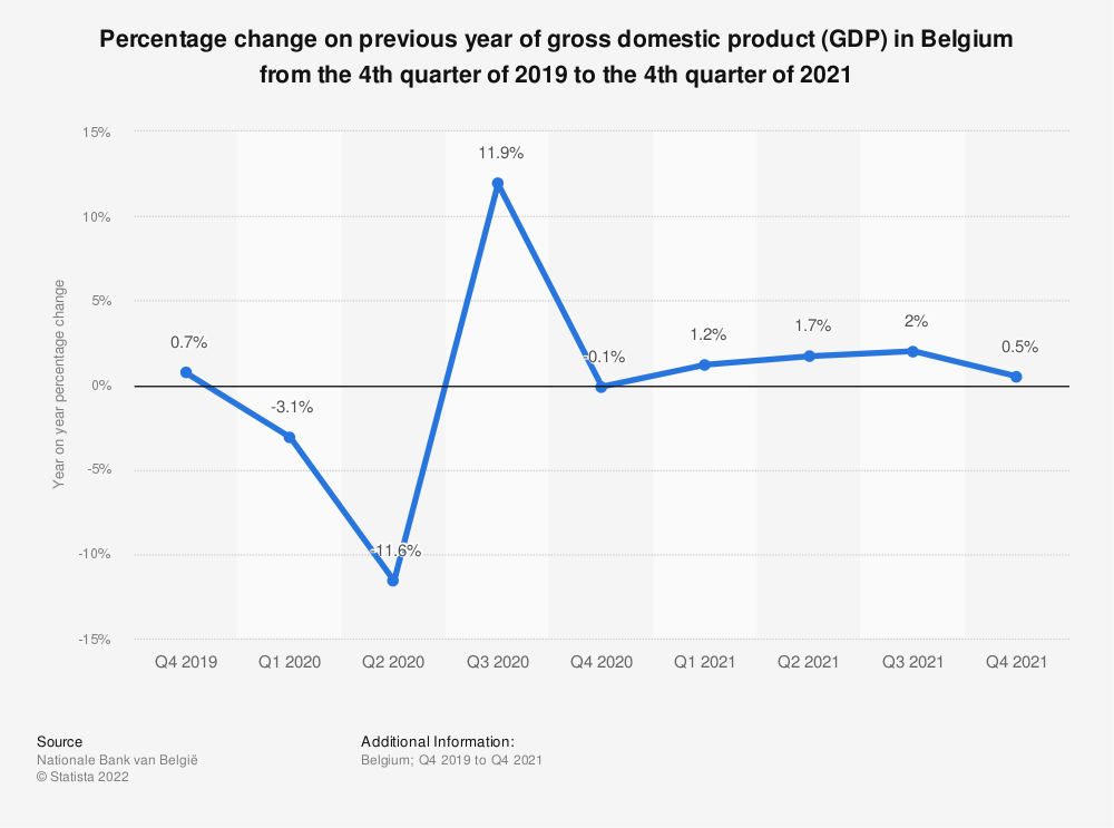 Statistic: Percentage change on previous year of gross domestic product (GDP) in Belgium from the 2nd quarter of 2016 to the 2nd quarter of 2018 | Statista