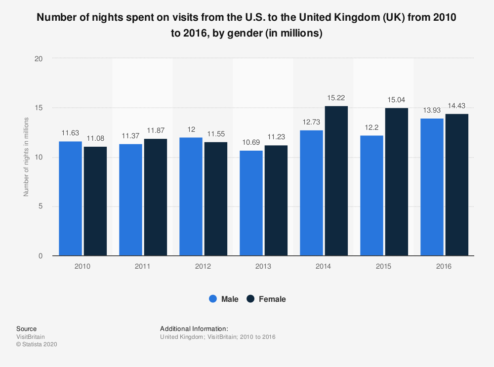 Statistic: Number of nights spent on visits from the U.S. to the United Kingdom (UK) from 2010 to 2016, by gender (in millions) | Statista