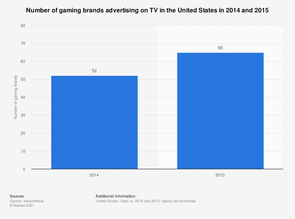 Statistic: Number of gaming brands advertising on TV in the United States in 2014 and 2015 | Statista