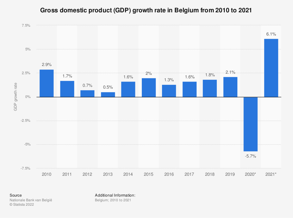 Statistic: Gross domestic product (GDP) growth rate* in Belgium from 2011 to 2019 | Statista