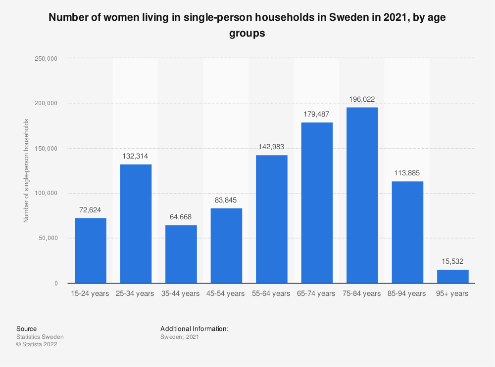 Statistic: Number of women living in single-person households in Sweden in 2018, by age group | Statista