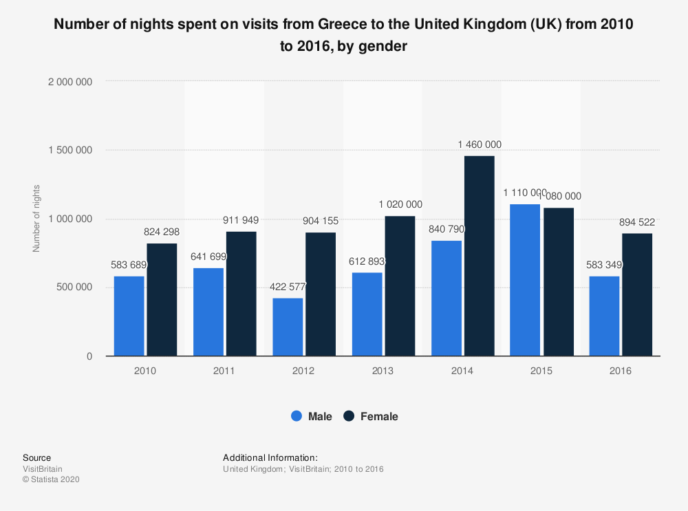Statistic: Number of nights spent on visits from Greece to the United Kingdom (UK) from 2010 to 2016, by gender | Statista