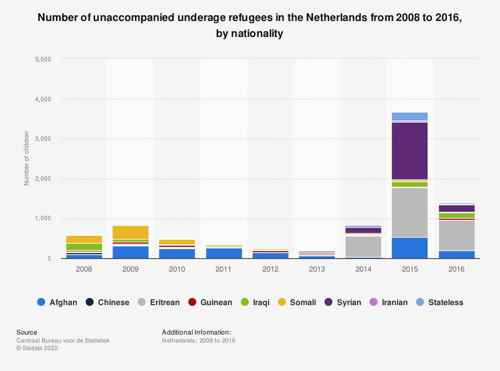 Statistic: Number of unaccompanied underage refugees in the Netherlands from 2008 to 2016, by nationality | Statista