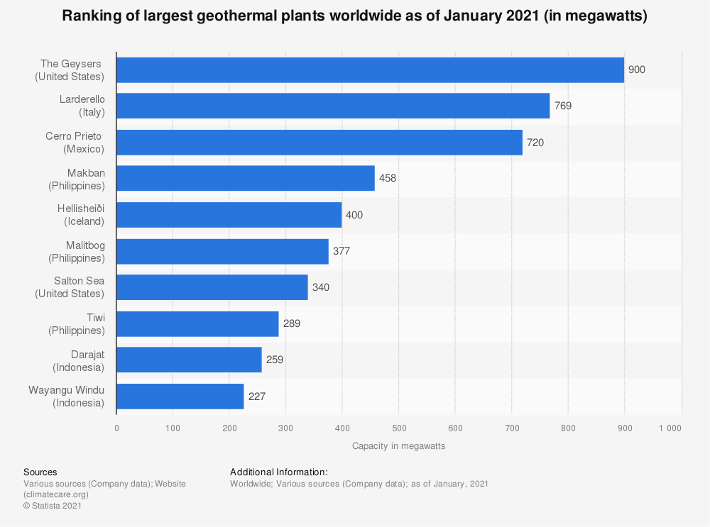 Statistic: Ranking of largest geothermal plants worldwide as of March 2020 (in megawatts) | Statista