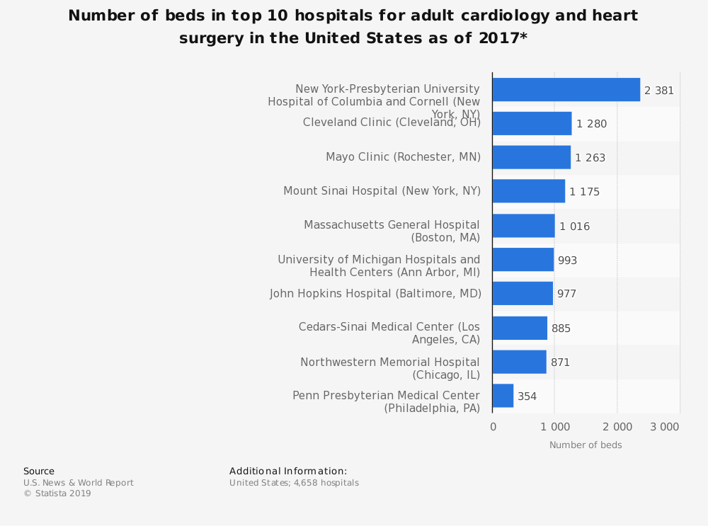 Statistic: Number of beds in top 10 hospitals for adult cardiology and heart surgery in the United States as of 2017* | Statista