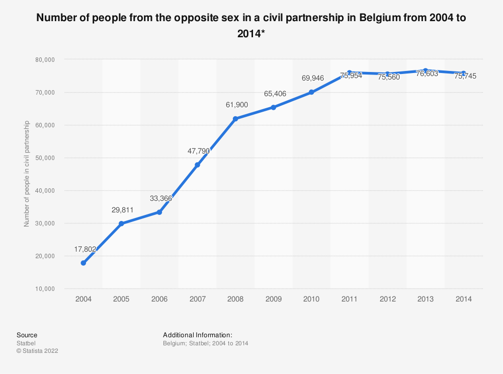 Statistic: Number of people from the opposite sex in a civil partnership in Belgium from 2004 to 2014*   Statista