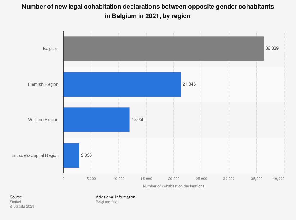 Statistic: Number of new legal cohabitation declarations between opposite gender cohabitants in Belgium in 2018, by region* | Statista