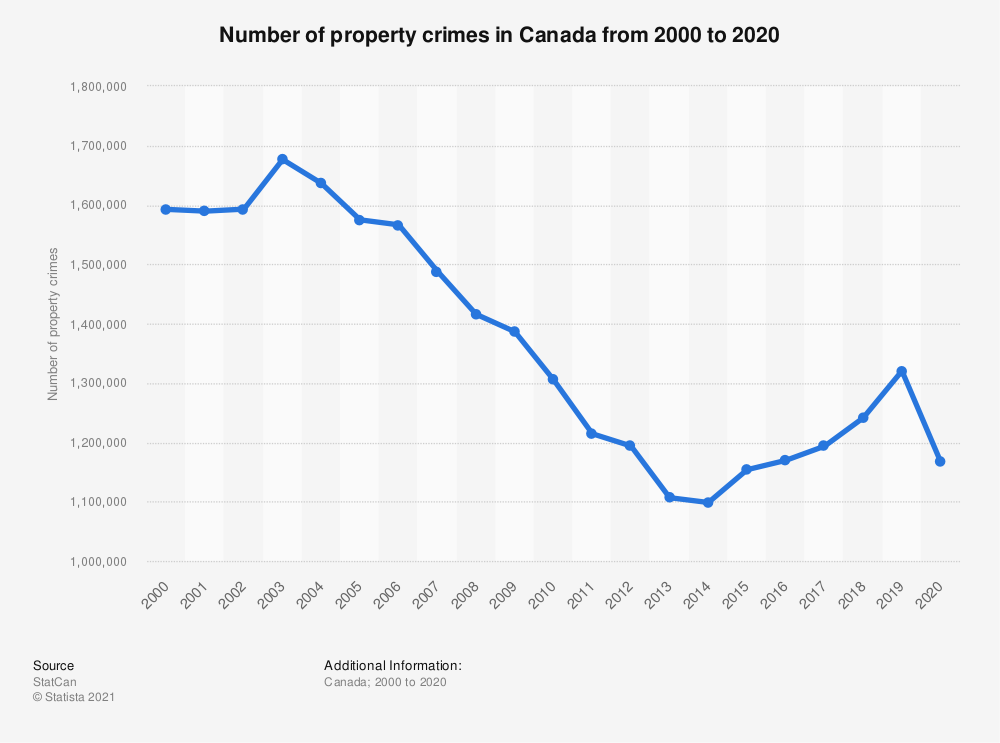 Statistic: Number of property crimes in Canada from 2000 to 2017 | Statista
