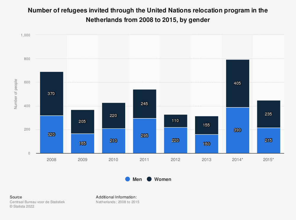 Statistic: Number of refugees invited through the United Nations relocation program in the Netherlands from 2008 to 2015, by gender | Statista