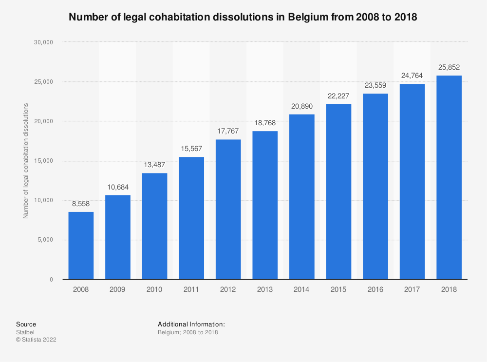 Statistic: Number of civil partnership dissolutions in Belgium from 2007 to 2017   Statista