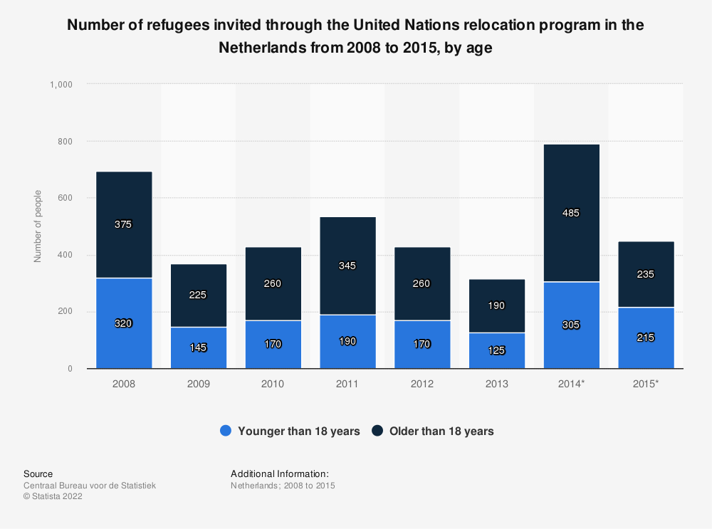 Statistic: Number of refugees invited through the United Nations relocation program in the Netherlands from 2008 to 2015, by age | Statista
