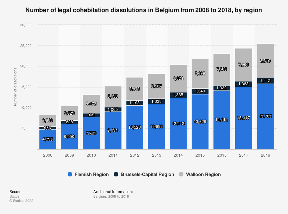 Statistic: Number of civil partnership dissolutions in Belgium from 2007 to 2017, by region | Statista