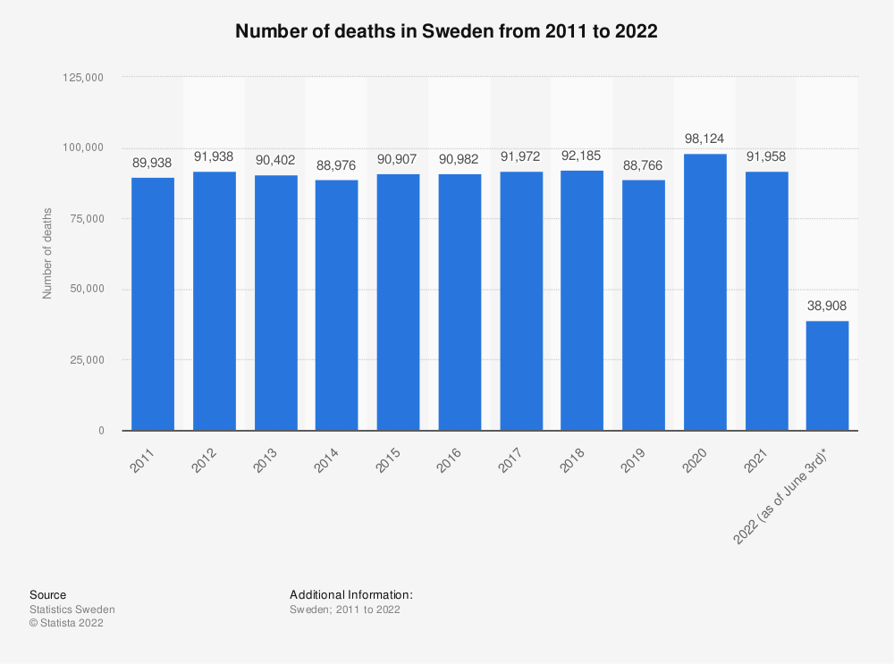 Statistic: Number of deaths in Sweden from 2011 to 2021 | Statista