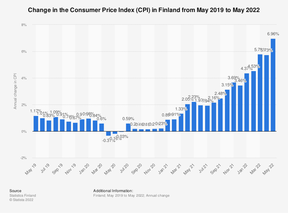 Statistic: Annual percentage change of the Consumer Price Index (CPI) in Finland monthly from October 2017 to April 2018 | Statista