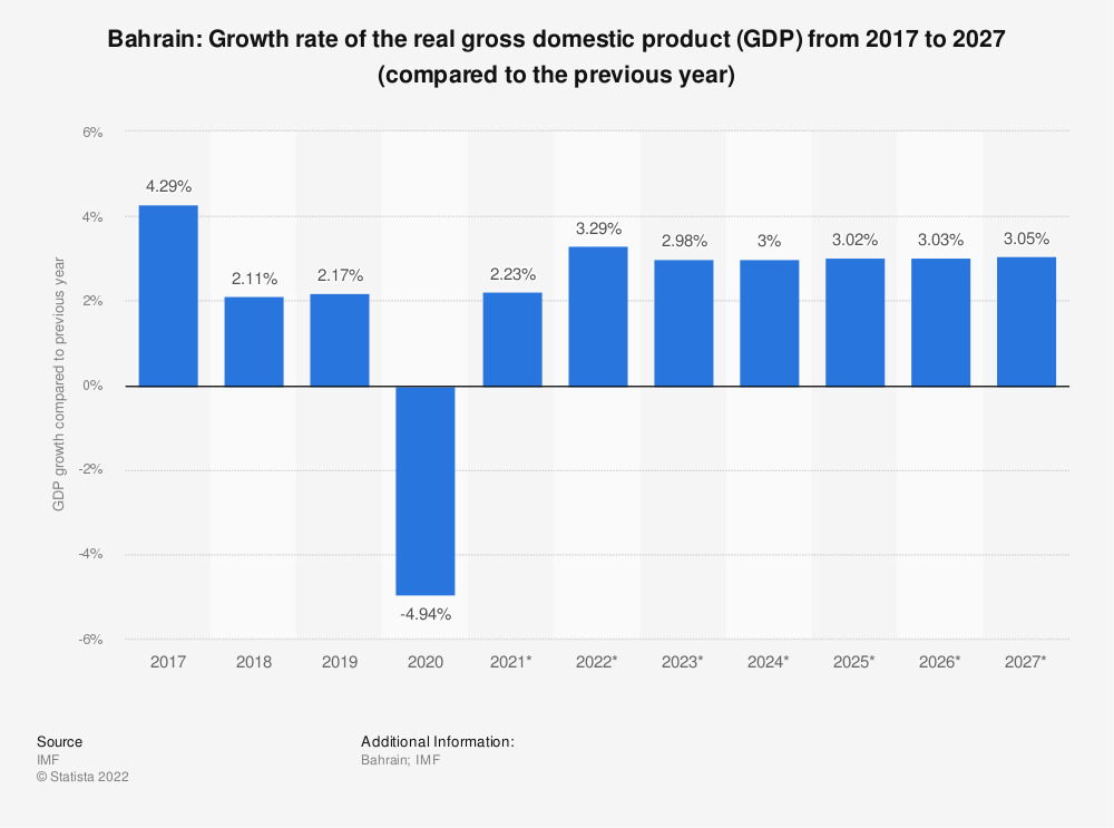 Statistic: Bahrain: Growth rate of the real gross domestic product (GDP) from 2014 to 2024 (compared to the previous year) | Statista