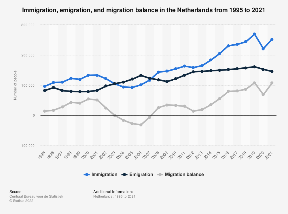 Statistic: Total immigration, total emigration and the migration balance in the Netherlands from 2008 to 2018 | Statista
