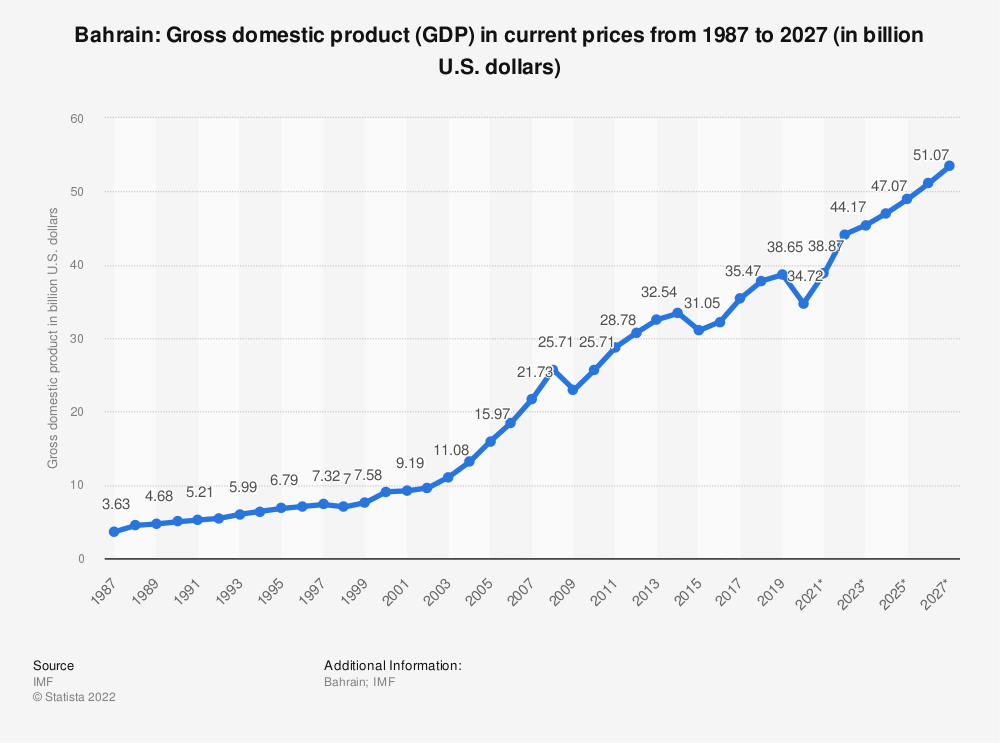 Statistic: Bahrain: Gross domestic product (GDP) in current prices from 1984 to 2024 (in billion U.S. dollars) | Statista