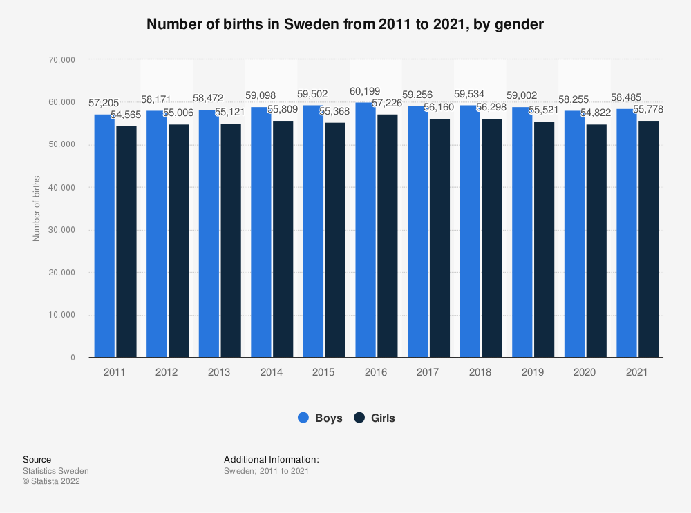 Statistic: Number of births in Sweden from 2009 to 2019, by gender | Statista