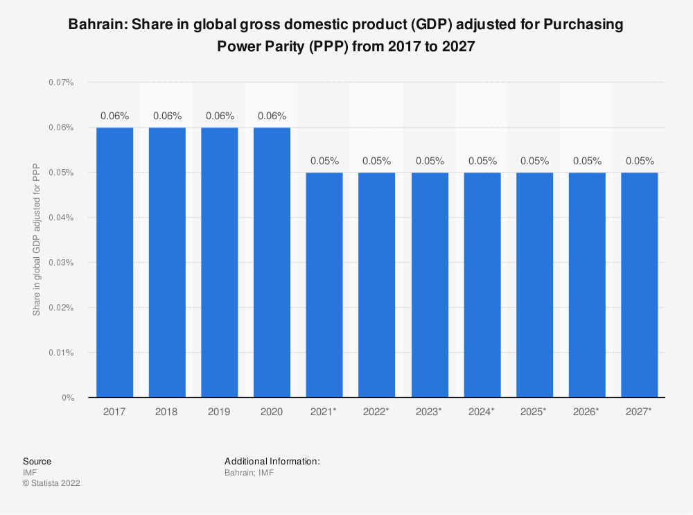 Statistic: Bahrain: Share in global gross domestic product (GDP) adjusted for Purchasing Power Parity (PPP) from 2014 to 2024 | Statista