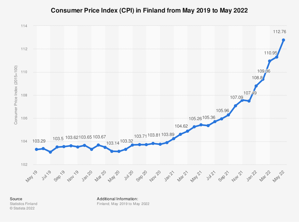 Statistic: Consumer Price Index (CPI) in Finland monthly from January 2019 to August 2020 | Statista