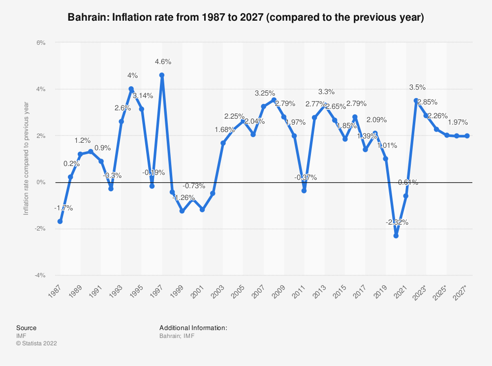 Statistic: Bahrain: Inflation rate from 1984 to 2024 (compared to the previous year) | Statista