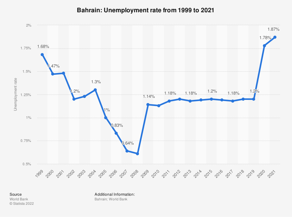 Statistic: Bahrain: Unemployment rate from 2007 to 2017 | Statista