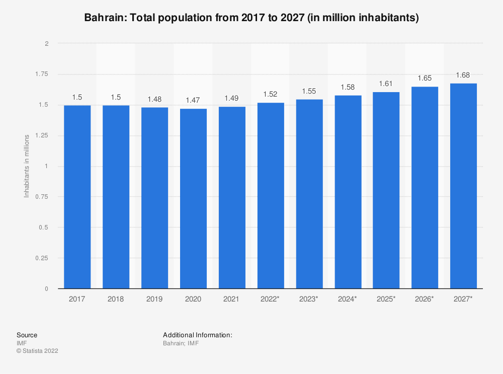 Statistic: Bahrain: Total population from 2014 to 2024 (in million inhabitants) | Statista