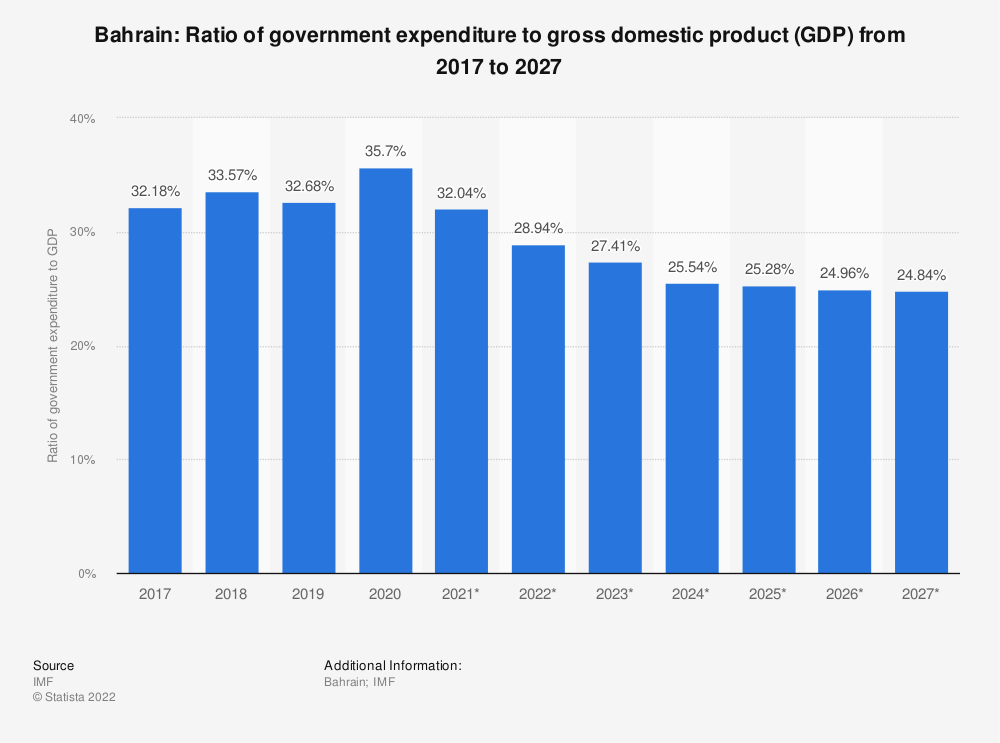 Statistic: Bahrain: Ratio of government expenditure to gross domestic product (GDP) from 2014 to 2024 | Statista