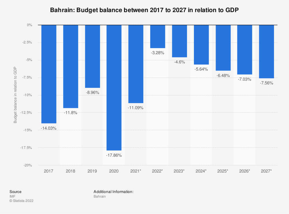 Statistic: Bahrain: Budget balance between 2014 to 2024 in relation to GDP | Statista