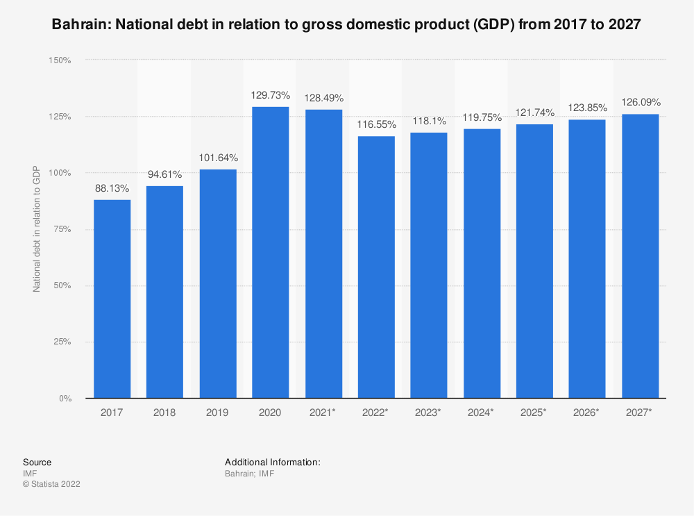 Statistic: Bahrain: National debt in relation to gross domestic product (GDP) from 2014 to 2024 | Statista