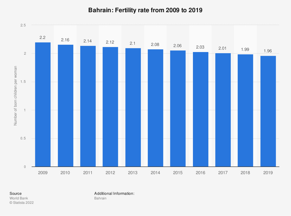 Statistic: Bahrain: Fertility rate from 2007 to 2017 | Statista