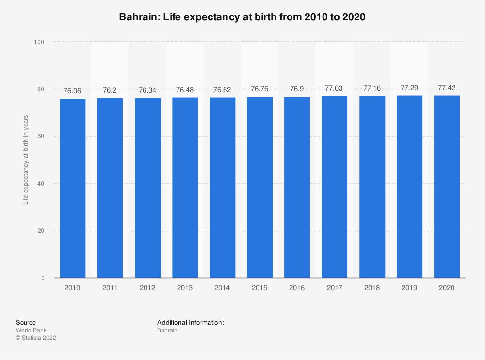 Statistic: Bahrain: Life expectancy at birth from 2006 to 2016 | Statista