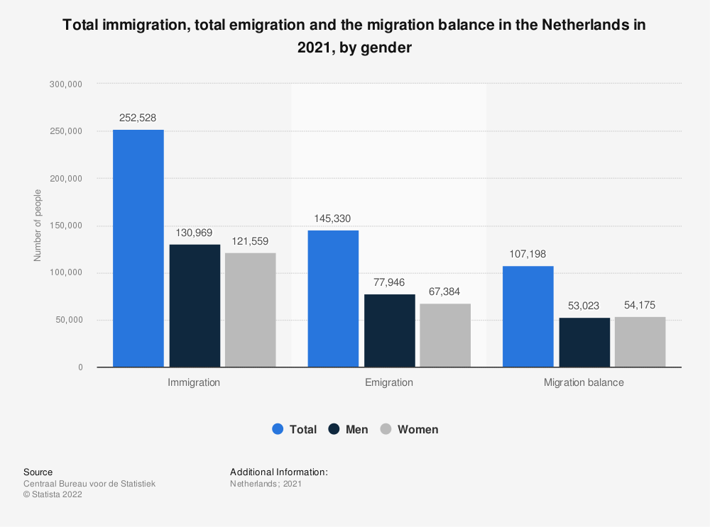 Statistic: Total immigration, total emigration and the migration balance in the Netherlands in 2018, by gender | Statista