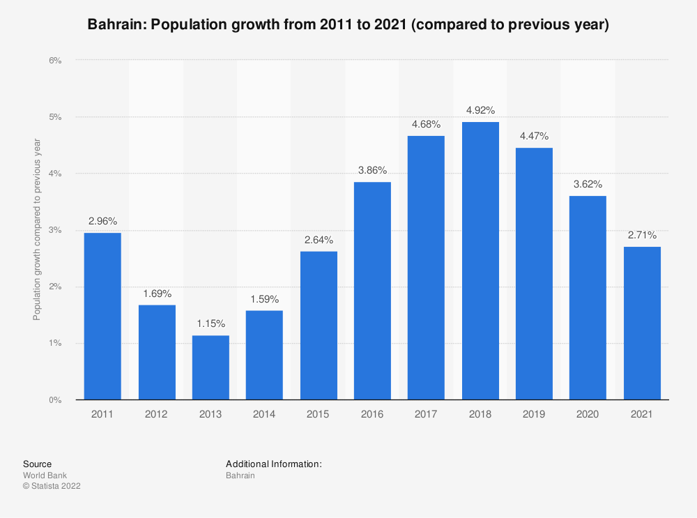 Statistic: Bahrain: Population growth from 2007 to 2017 (compared to previous year) | Statista