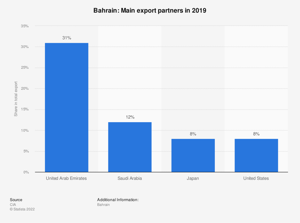 Statistic: Bahrain: Main export partners in 2017 | Statista