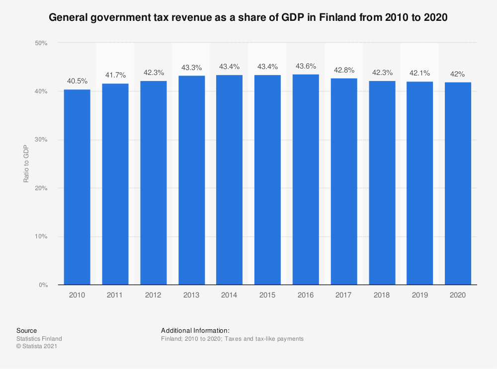Statistic: Share of the general government tax revenue relative to GDP in Finland from 2007 to 2017 | Statista