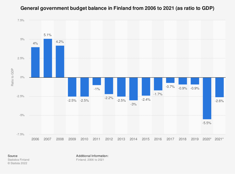 Statistic: General government budget balance in Finland from 2005 to 2020 (as ratio to GDP) | Statista
