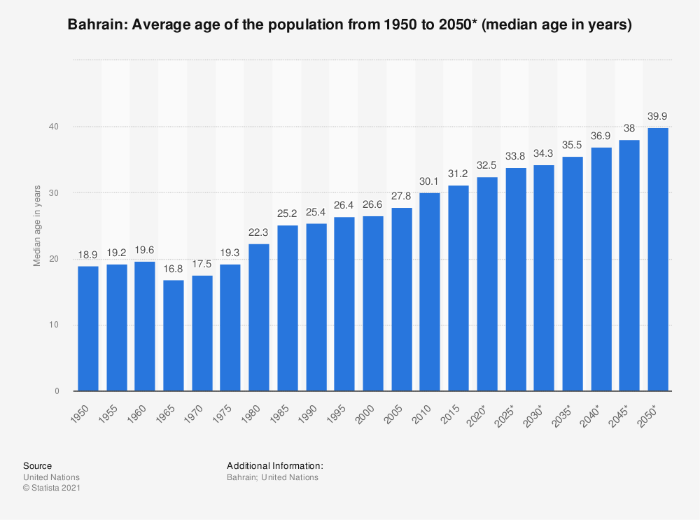 Statistic: Bahrain: Average age of the population from 1950 to 2050* (median age in years) | Statista