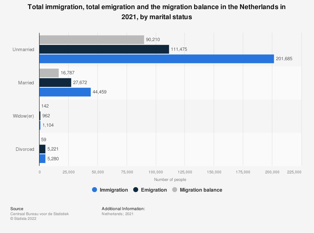 Statistic: Total immigration, total emigration and the migration balance in the Netherlands in 2017, by marital status | Statista