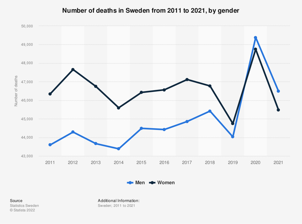 Statistic: Number of deaths in Sweden from 2008 to 2018, by gender | Statista