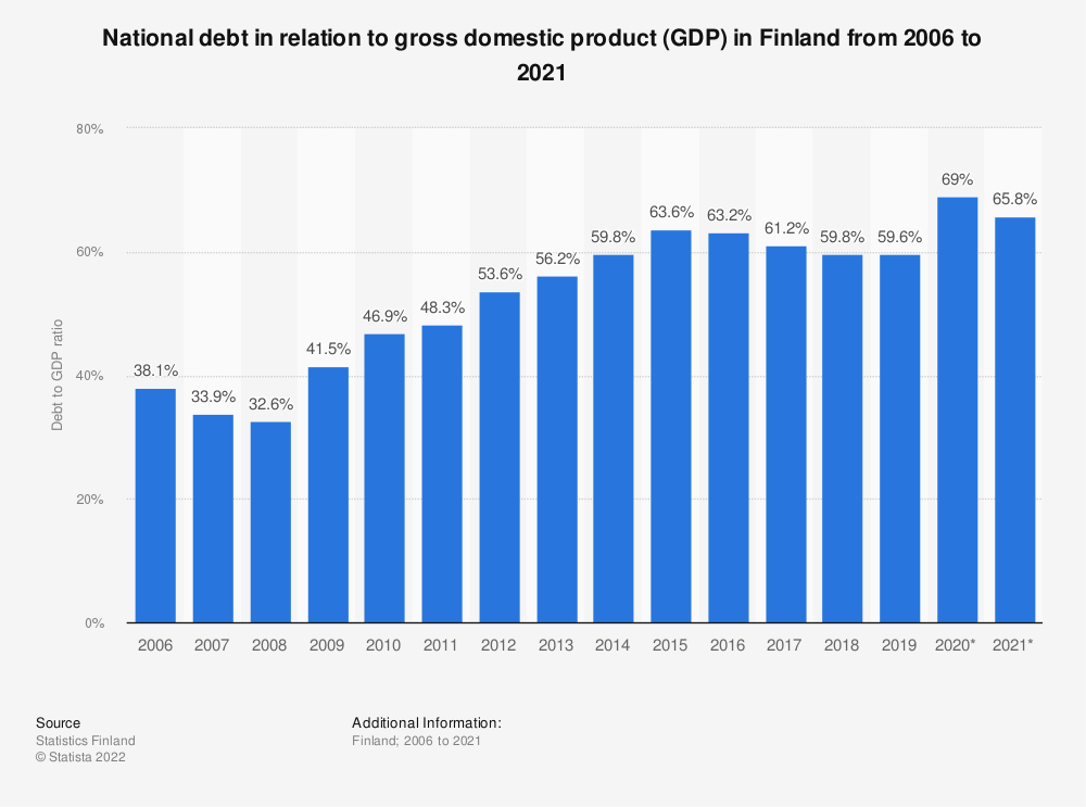 Statistic: Annual rate of general government debt relative to Gross Domestic Product (GDP) in Finland from 2007 to 2017 | Statista