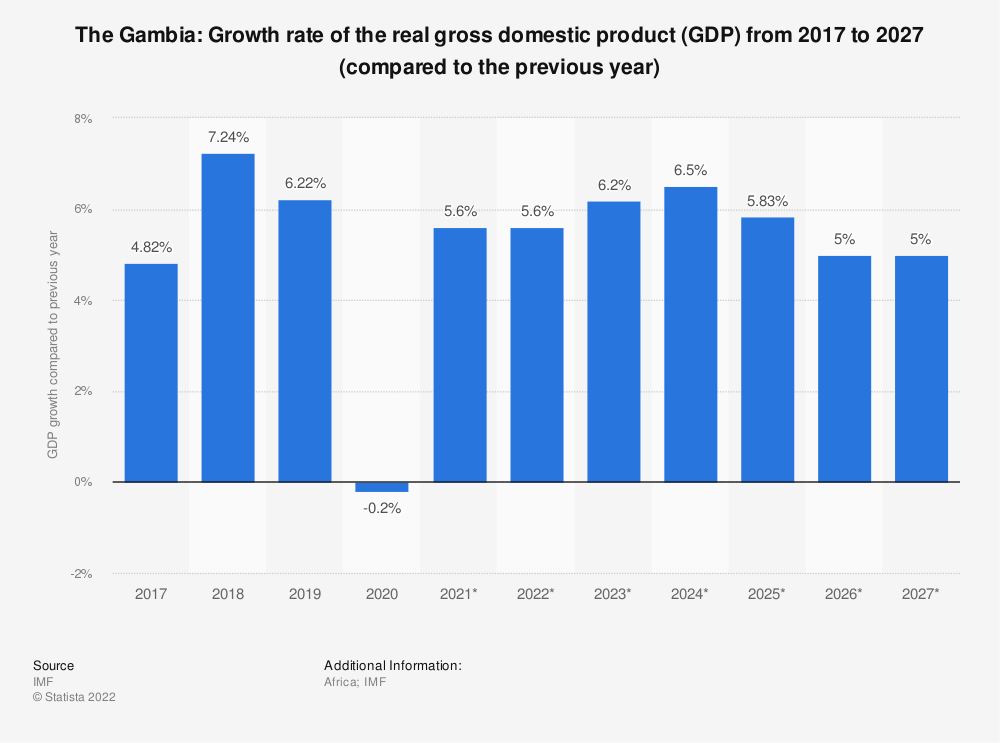 Statistic: The Gambia: Growth rate of the real gross domestic product (GDP) from 2014 to 2024 (compared to the previous year) | Statista