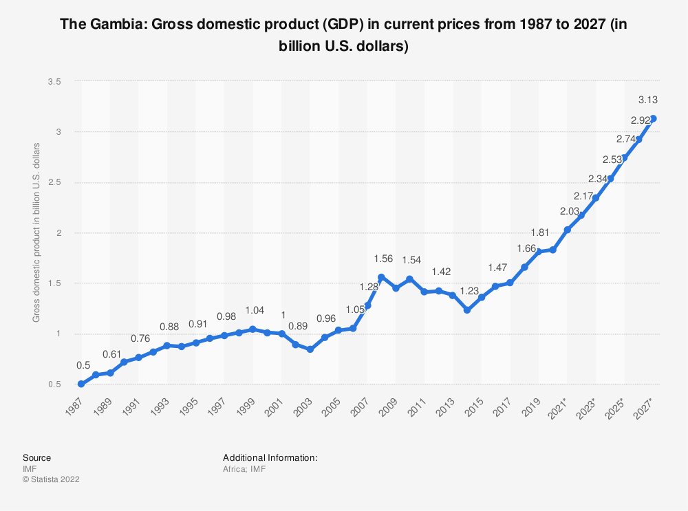 Statistic: The Gambia: Gross domestic product (GDP) in current prices from 1984 to 2024 (in billion U.S. dollars) | Statista