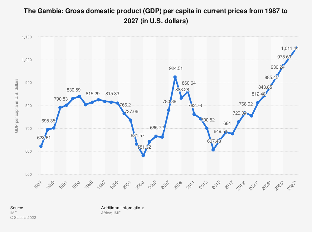 Statistic: The Gambia: Gross domestic product (GDP) per capita in current prices from 1984 to 2024 (in U.S. dollars) | Statista