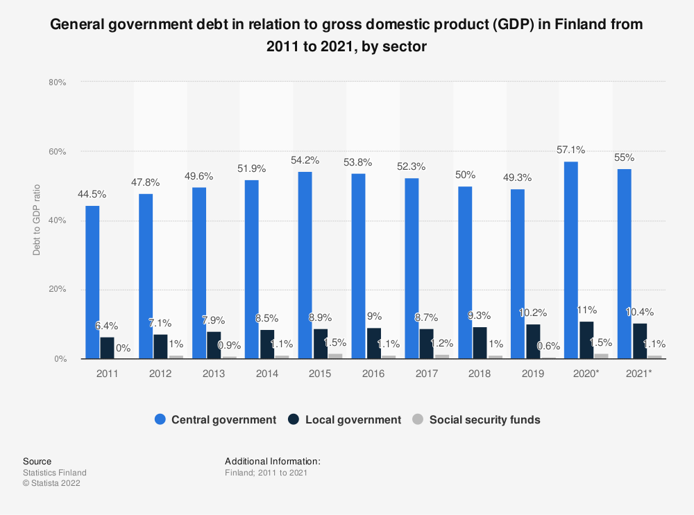 Statistic: Annual rate of general government debt relative to GDP in Finland from 2007 to 2017, by sector | Statista