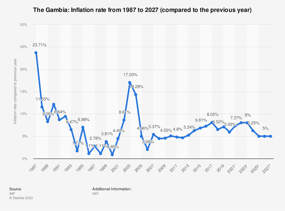 Statistic: Gambia: Inflation rate from 2014 to 2024 (compared to the previous year) | Statista