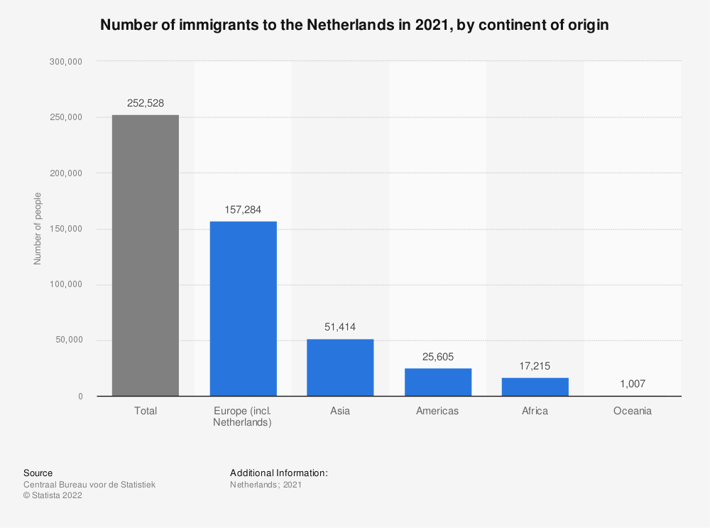 Statistic: Number of immigrants to the Netherlands in 2019,by continent of origin | Statista